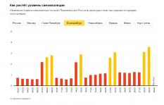 «Яндекс» запустил индекс самоизоляции городов России